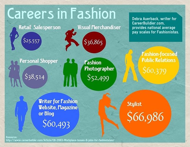 Career In Fashion Designing After 10th Careerguide Com Page 5