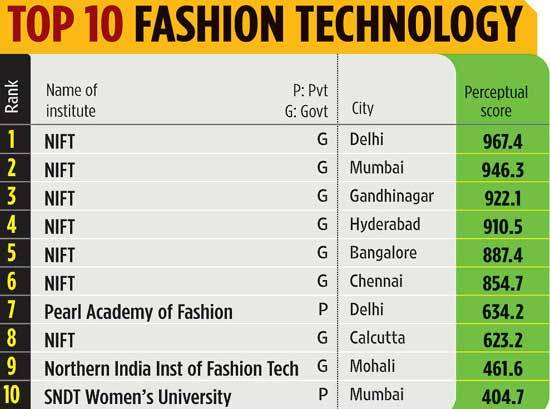 Career In Fashion Technology Ferom Nift