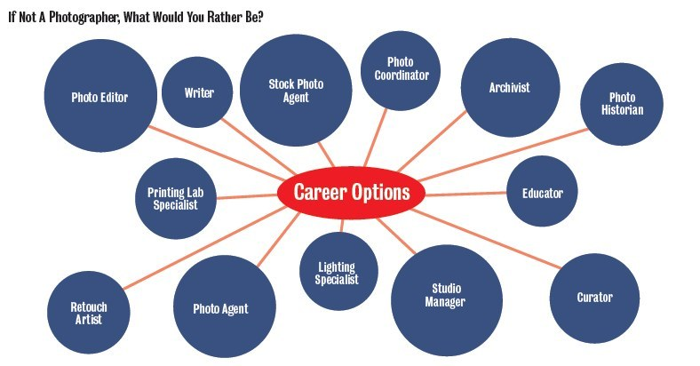the top 5 careers in photography Career clusters contain occupations in the same field of work that require   communications, journalism and broadcasting, 27-402100, photographers.